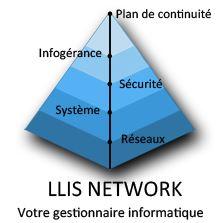 LLIs pyramide